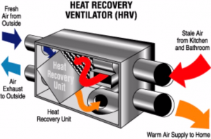 How an HRV Unit Works
